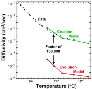 Temperature/diffusivity graph.