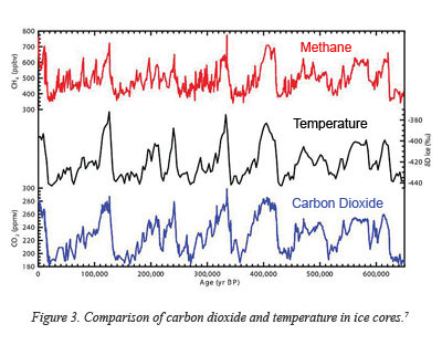 co2 and global warming relationship