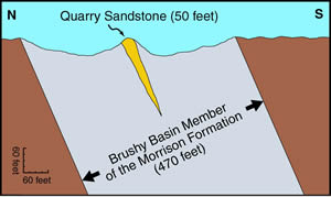A simplified north-south cross-section of the  DNM Quarry.